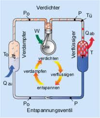 Wärmepumpe Funktionsprinzip